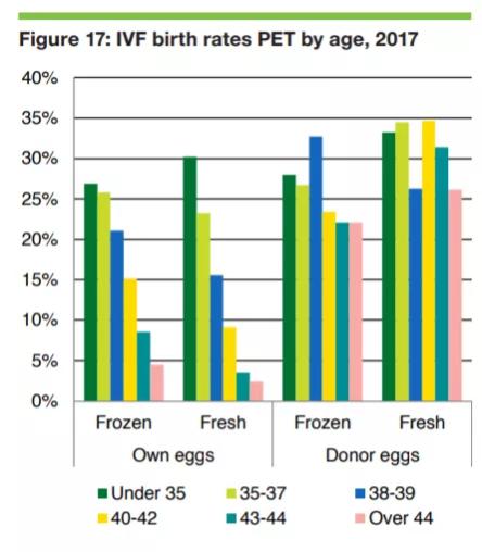 Grafiek waarbij het geboortecijfer per type eicel (eigen eicel en donoreicel) vergeleken wordt per leeftijd.